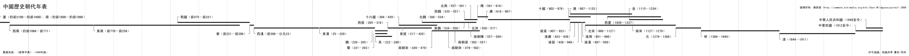 ����Ŵ��й���ʷ������� Chinese dynasties timeline