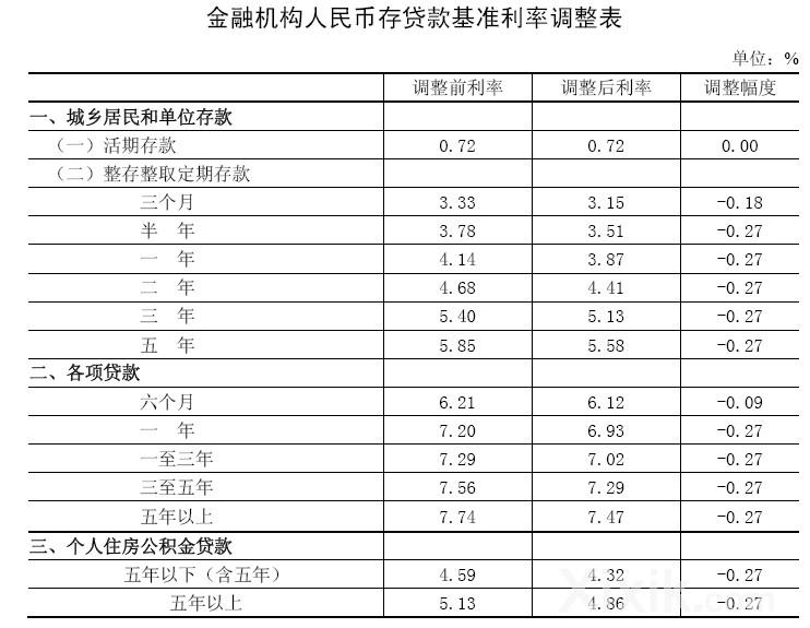 中国人民银行决定下调存款准备金率和存贷款基准利率